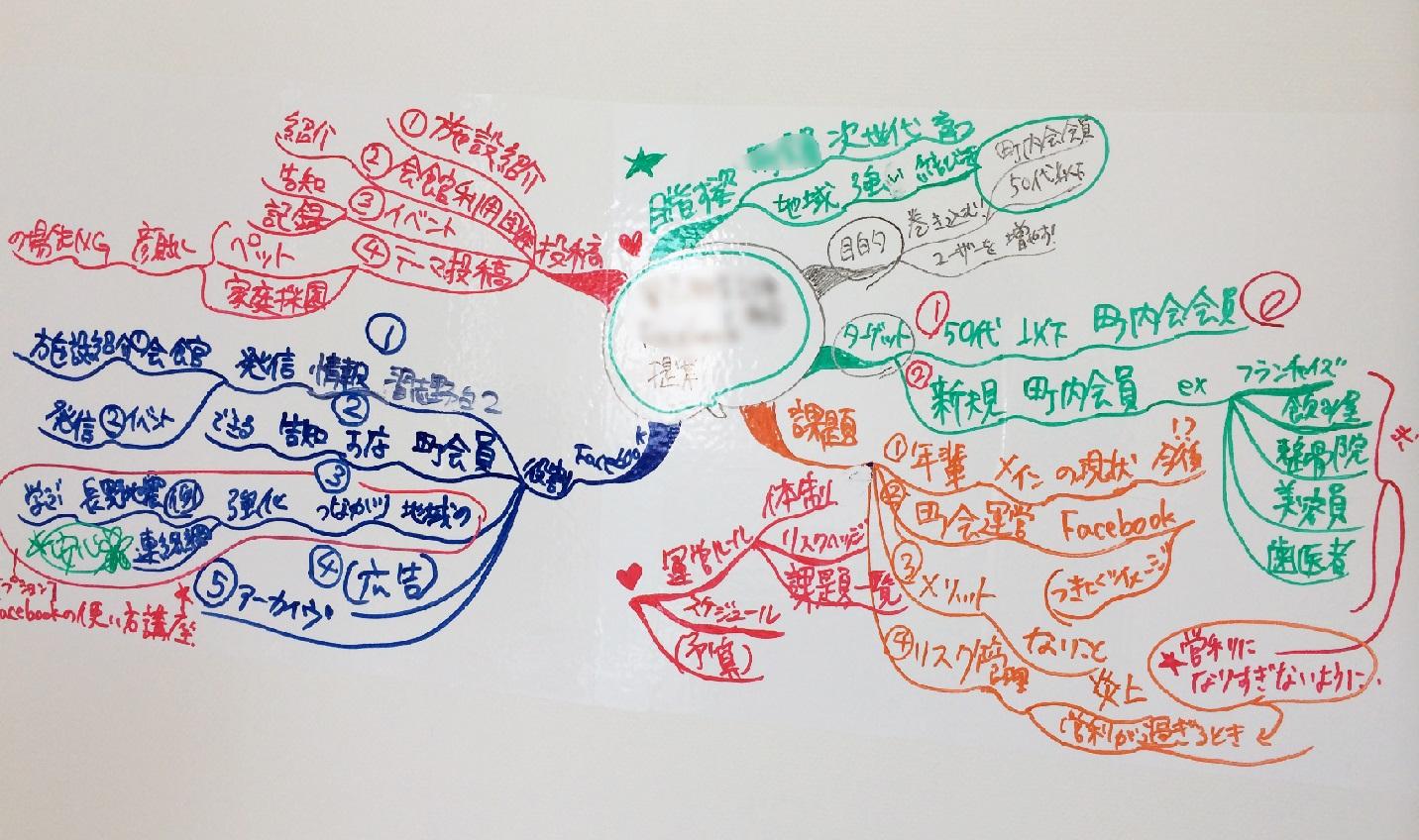 自分をデザインできる人を増やす講師関亜紗子_マインドマップ6